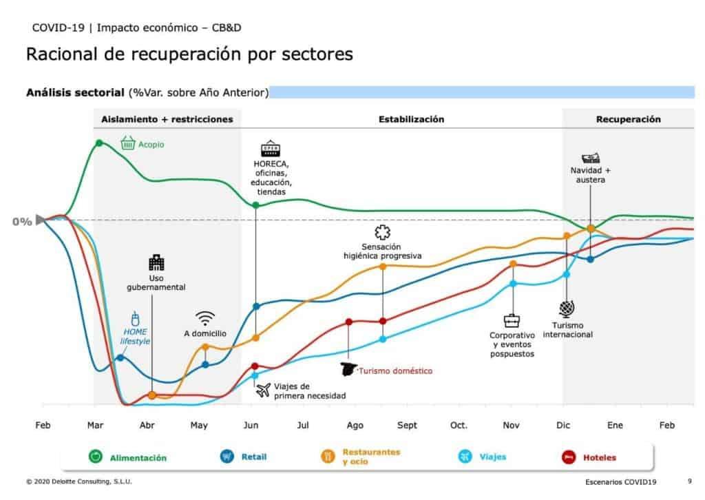 Gráfico de la recuperación según Deloitte